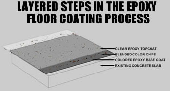 Layered Steps in the Epoxy Floor Coating Process